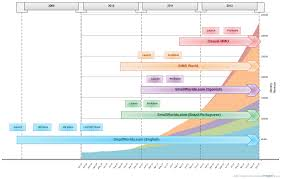 Gantt Chart Infographic Top Five Community Diagrams Of The Week