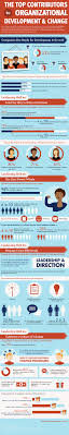 the top skills of modern leadership infographic