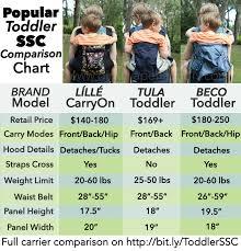 Baby Wrap Comparison Chart