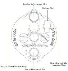 Rain Bird 32sa Nozzle Pack Pokr Info