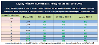 Lic Loyalty Addition Chart Loyalty Addition In Jeevan Saral Policy For Year 2018 2019