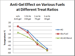 Diesel Fuel Gel Chart 12 Tips For Starting Diesel Engines In The Cold Capital
