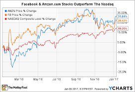 Better Buy Amazon Com Inc Vs Facebook Inc The Motley