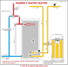 How To Find The Age Of A Hot Water Heater Calorifier Geyser
