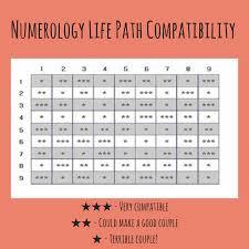 80 Logical Numerology Birthday Chart 11