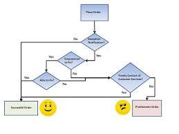 Secrets To Successful Sap B2b Order Processing Three Fs