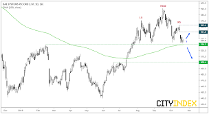 Ftse The Long And Short Of It Investing Com