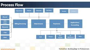 Order To Cash Process Flow Chart Cash Management Process Flow Chart In Sap