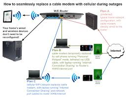 home networking pfsense motorola cable modems d link routers all my network related articles can be found at tinkertry com network diagrams
