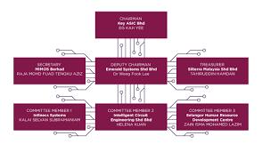 Organizational Chart Designs Organization Chart Malaysian Integrated Chip Designer