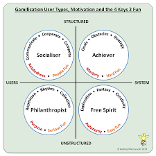 gamification user types and the keys fun enough talking time for a picture gamification user types motivation