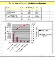 Example Quality Improvement Pareto Chart