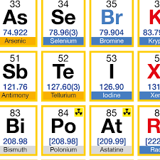 big periodic table - Commonpence.co