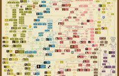 Genealogy Of Jesus Chart European Royal Family Tree Chart Pdf Bedowntowndaytona Com