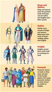 Samurai Vs Knight Venn Diagram Feudal Japan