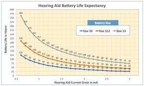 Hearing Aid Battery Life Can Vary Widely Wayne Staab