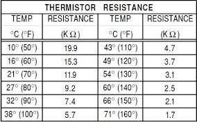 Solved Thermistor Resistance Should Be 10k 77 Far Mine Is
