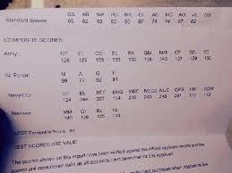 Army Afqt Score Chart Lowest Asvab Score