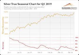 Gold Seasonality So Much Better Sunshine Profits