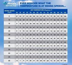 Motorcycle Wind Speed Chart Ever Wonder What The Temperature Is At Riding Speeds