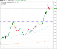 Tlt Etf Chart Trade Of The Day For June 5 2019 Ishares 20 Year Treasury
