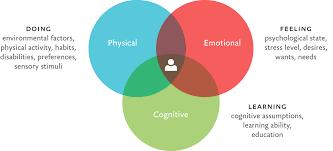 Venn Diagram Of Relationships Venn Diagram Of The Relationship Between Three Spheres