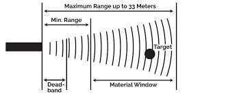 Ultrasonic Beam Spread Charts Ultrasonic Sensor Faqs Senix Distance And Level Sensors