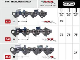 chainsaw chain types. pitches chainsaw chain types e