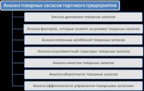 Анализ товарных запасов Курсовая работа Экономика Анализ товарных запасов и товарооборачиваемости курсовая работа