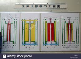 Sake Production Process Chart At The Gekkeikan Company In