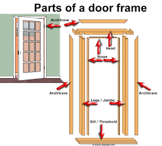 door jamb diagram. Door Jamb Diagram O