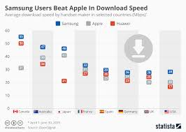 Chart Samsung Users Beat Apple In Download Speed Statista