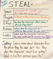 Steal Characterization Chart Classroom Charts By Jenroberts1 Steal Characterization