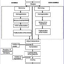 Yogurt Production Flow Chart Flow Chart Of The Manufacture Of Skim And Semi Skim Yogurt