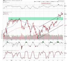 Crude Oil Oil Stocks And Invalidation Of Breakouts Kitco News