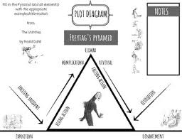 Parts Of A Plot Diagram The Witches Plot Chart Organizer Diagram Arc Freytags Pyramid Roald Dahl