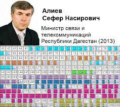 Дагестанский государственный технический университет Алиев Сефер Насирович докторская диссертация