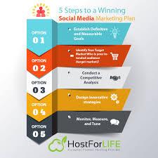 Social Media Marketing Plan 24 Steps To A Winning Social Media Marketing Plan ASPNET 24 Hosting 14
