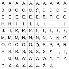 Abakada Chart Printable Scrabble Letter Distributions Wikiwand