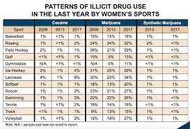 Alcohol Marijuana Cocaine Use Highest Among College