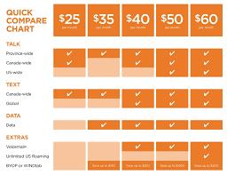 Cell Phone Data Plans Comparison Chart 43 Clean Smartphone Comparisons Chart
