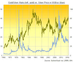 Gold 10 But Gold Silver Ratio Breaks 2008 Peak As Emerging