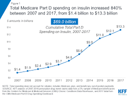 Insulin Chart 2018 Medicare Part D Spending On Insulin Increased 840 Percent