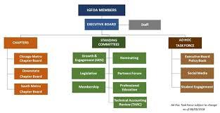 Metro Organization Chart Igfoa Organizational Chart Igfoa Illinois Government