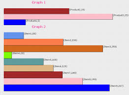 How To Draw Bar Chart In Asp Net Using C Drawing A Bar Chart Codeproject