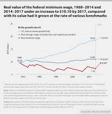 How The Left Uses Deceptive Minimum Wage Data The Heritage