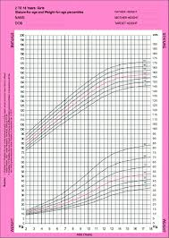 Growth Chart For Stature And Weight For Indian Girls