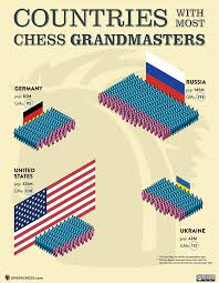 Infographic Countries With Most Chess Grandmasters Sparkchess