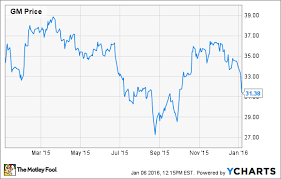 Chevy Stock Chart General Motors Stock Is A Screaming Buy The Motley Fool