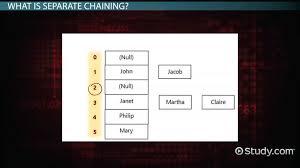 Separate Chaining Concept Advantages Disadvantages